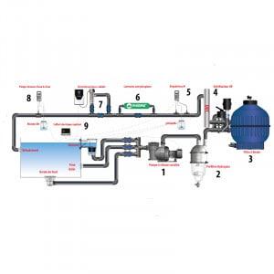 Groupe de filtration Eau Cristalline pour piscine naturelle