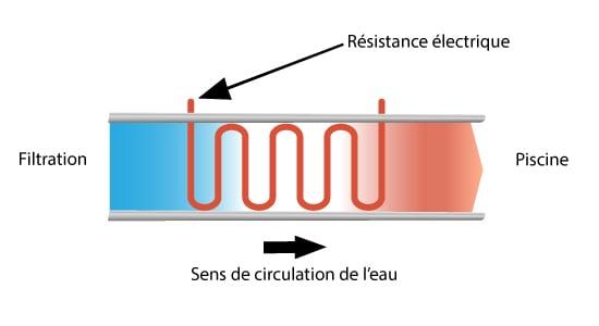 Schéma de fonctionnement réchauffeur électrique pour piscine