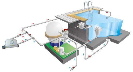 Schéma d'installation en by-pass de réchauffeur électrique pour piscine
