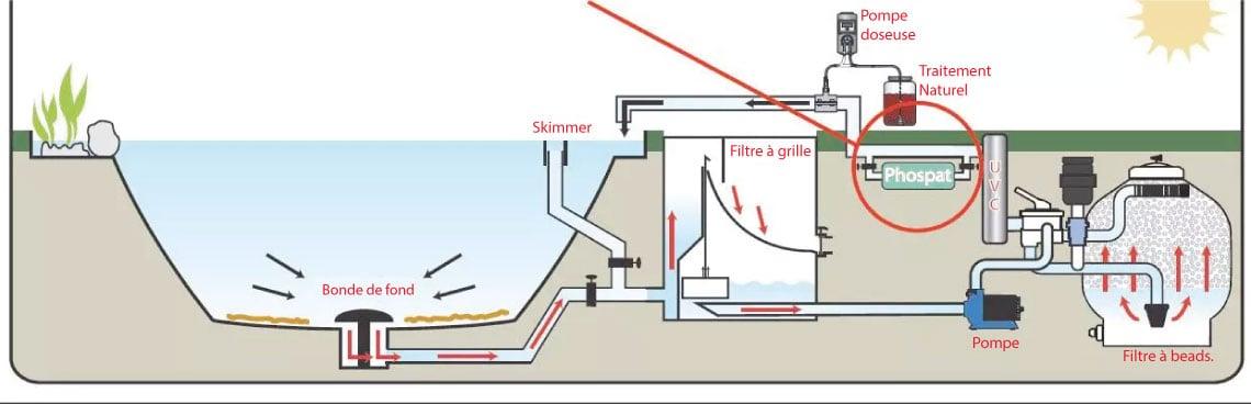 Comment installer une cartouche anti phosphate pour piscine ?