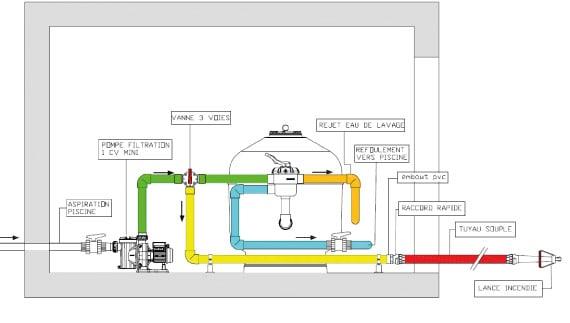 Installation Pool Fire protect sur aspiration avec vanne multivoies