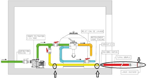 Installation Pool Fire protect sur aspiration avec vannes boisseau