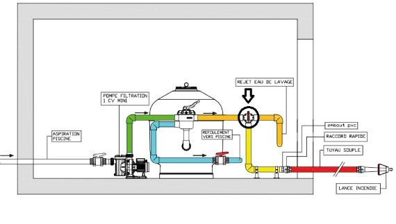 Installation Pool Fire protect sur refoulement avec vanne multivoies